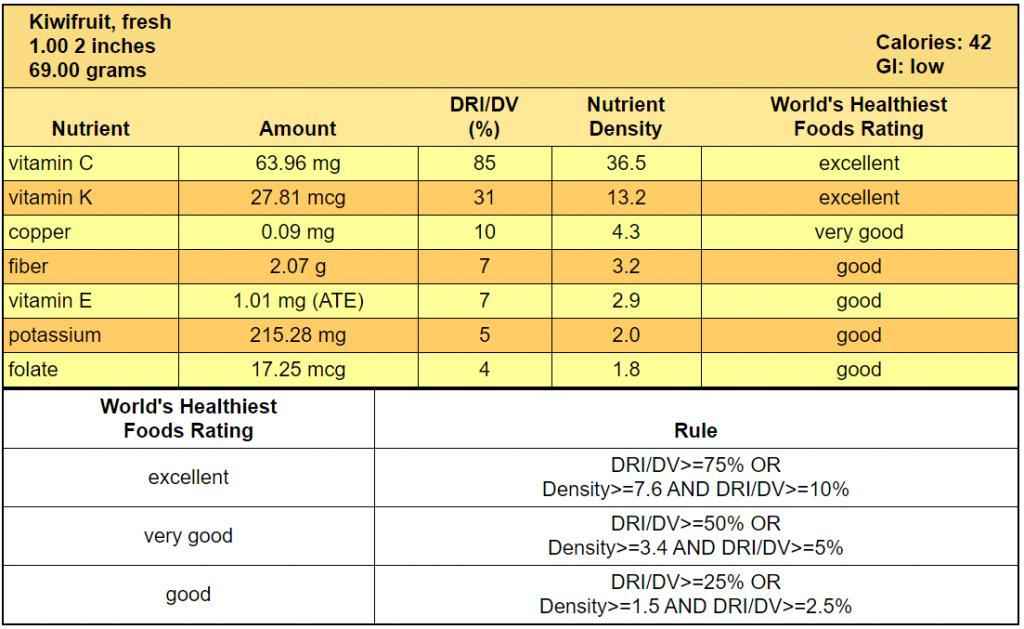 kiwi-nutrition-table